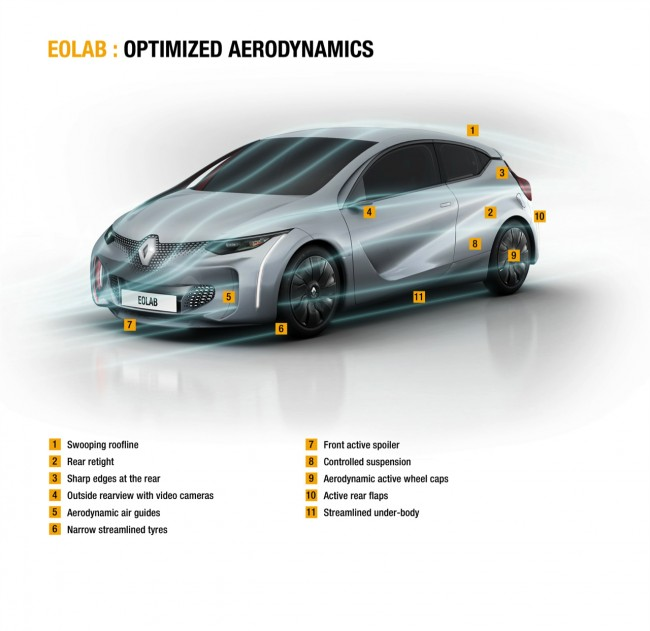 Renault Eolab concept 3