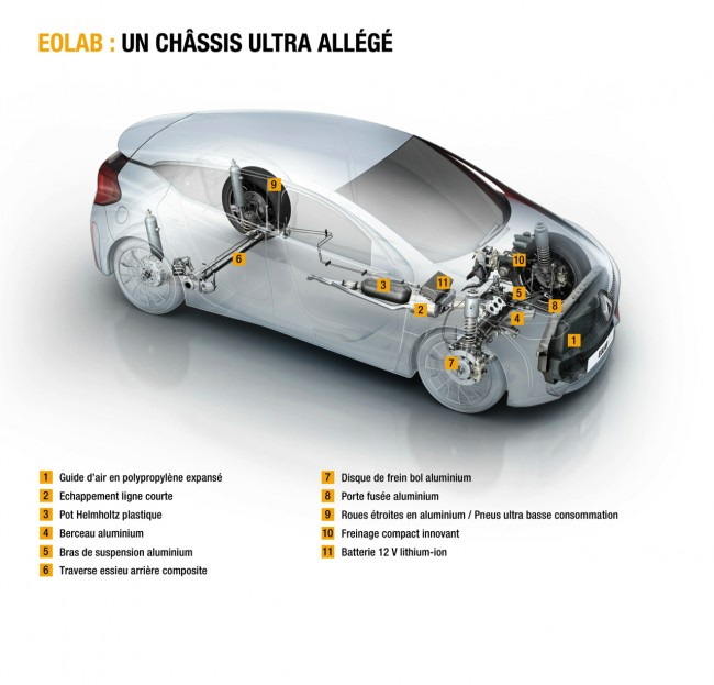Renault Eolab concept