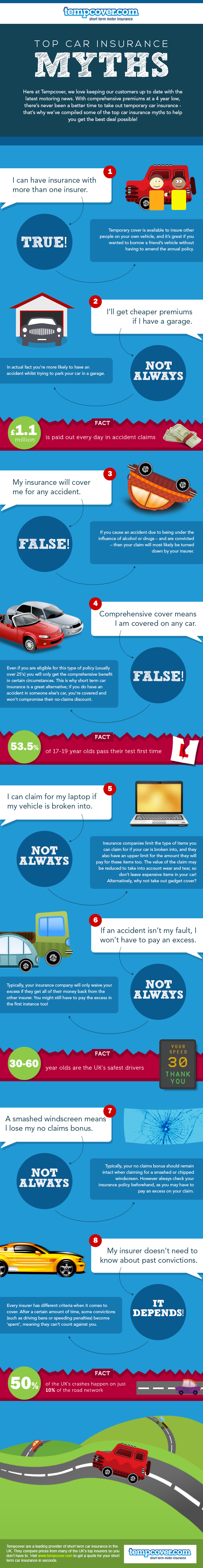 Tempcover Car Insurance Myths - Complete