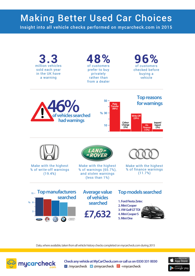 mycarcheck-vehicle-data-insight-2015